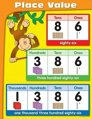 Place Value Chart Poster Carson Dellosa Publishing 9781604182088